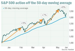 Source: MarketWatch