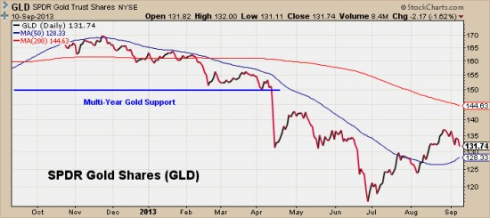 SPDR Gold Shares (GLD)