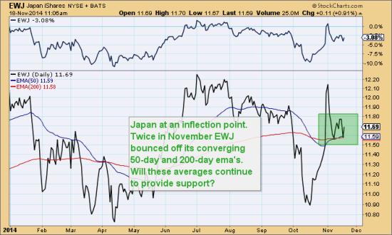 Blog Nov 18 Japan Inflection Point