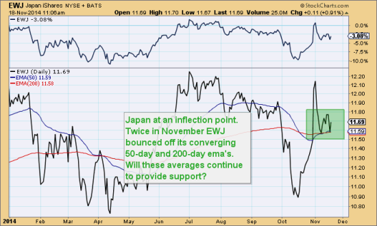 Blog Nov 18 Japan Inflection Point