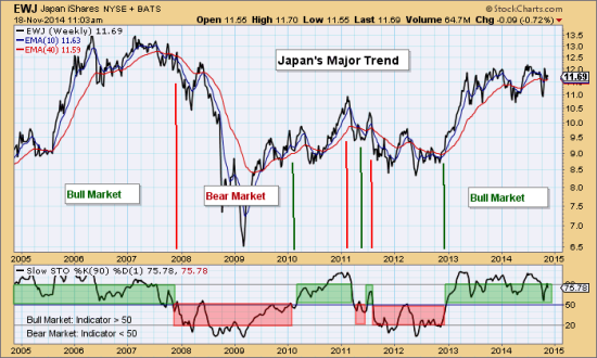 Blog Nov 18 Japan Major Trend