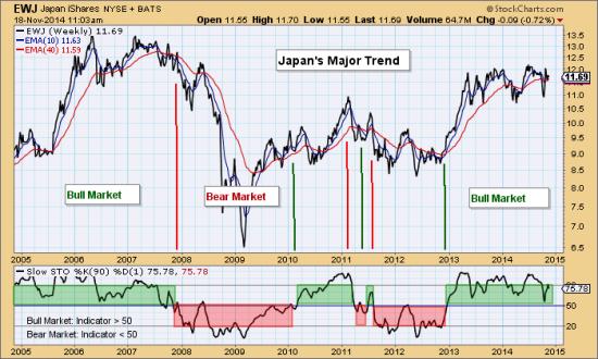 Blog Nov 18 Japan Major Trend