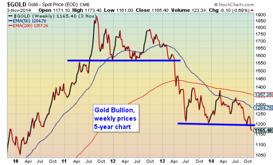 Gold Weekly Nov 4 2014