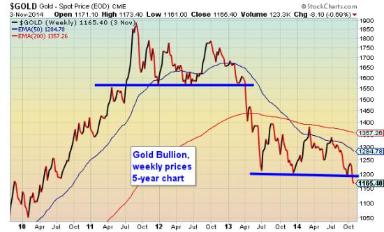 Gold Weekly Nov 4 2014