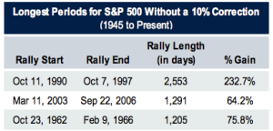 Longest Periods for S&P 500 Without a 10% Correction